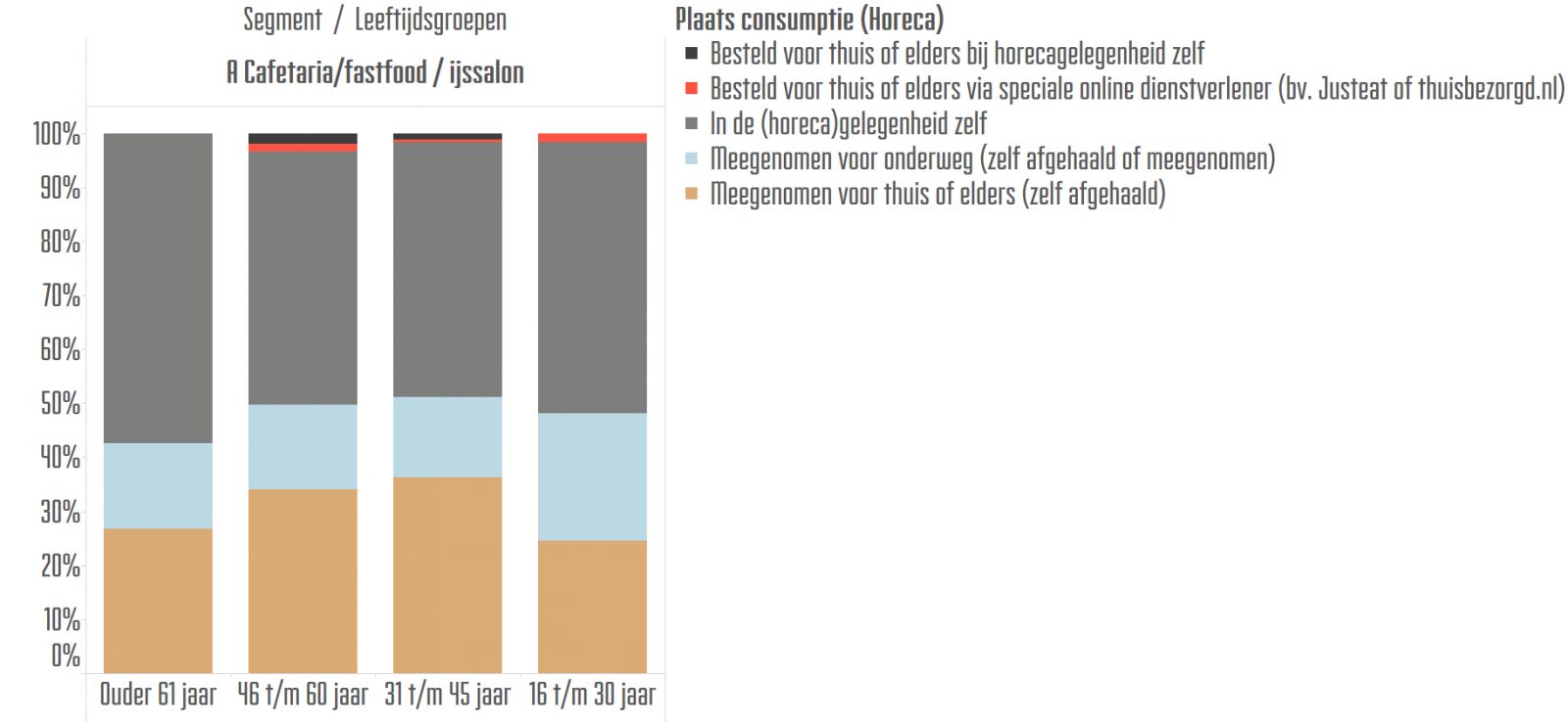 Plaats van consumptie en leeftijd