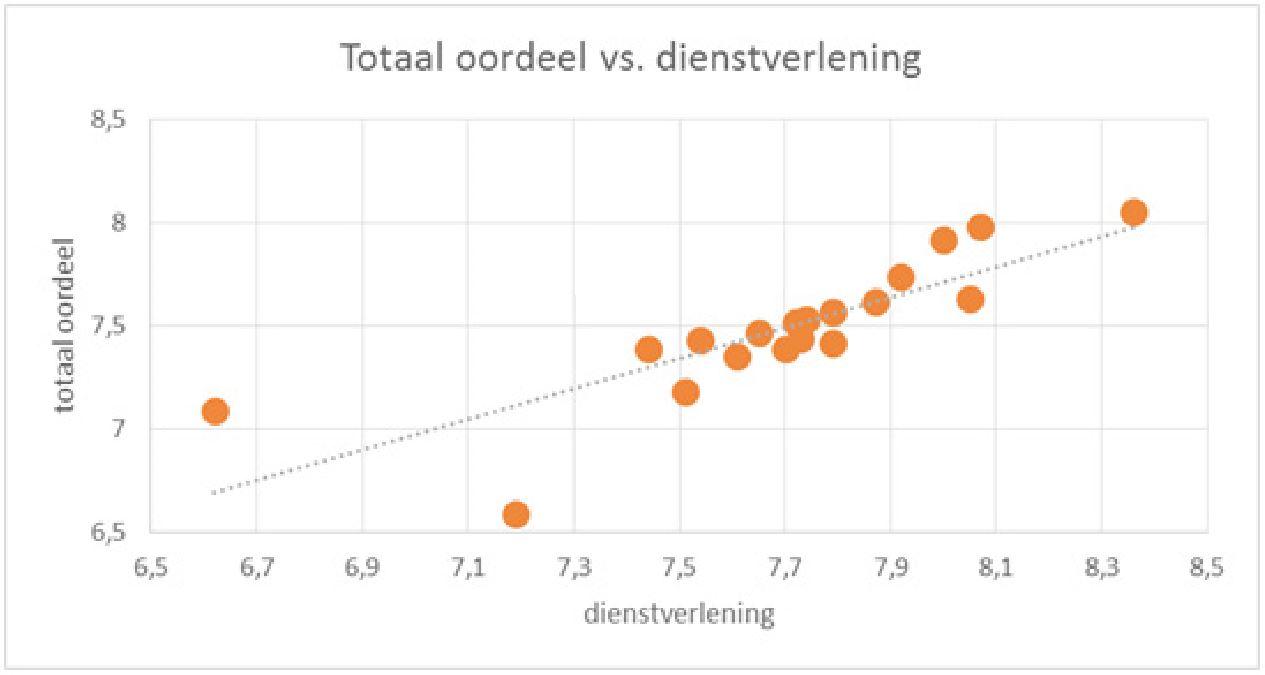 Oordeel cateraar in totaal vs service