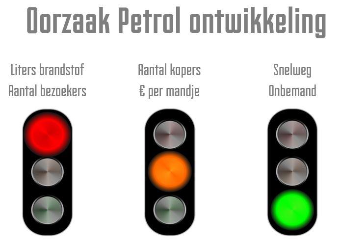 Oorzaken ontwikkeling Petrol