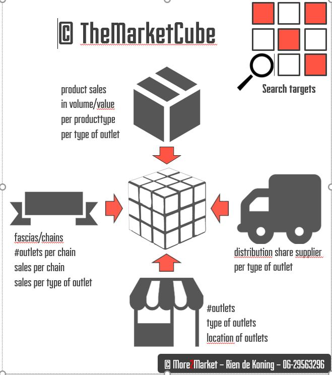 TheMarketCube